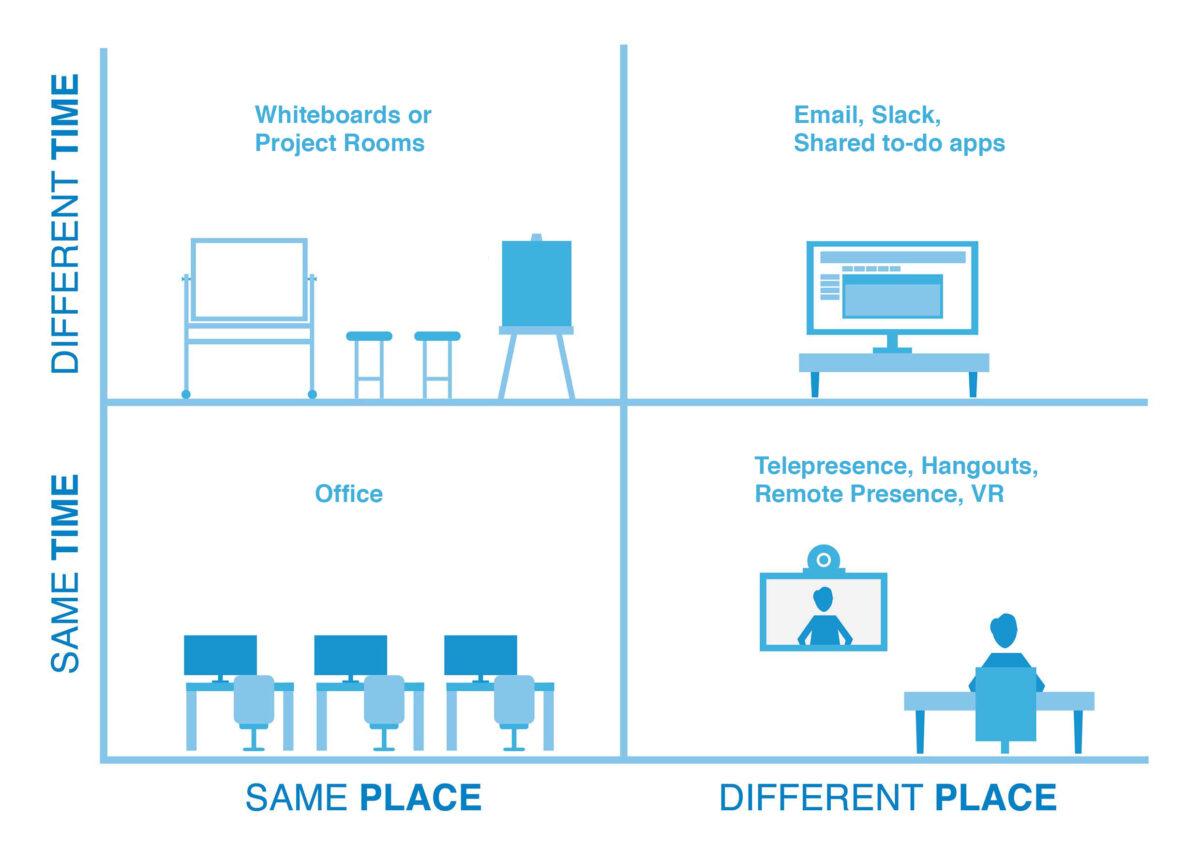 Hybrid workplace