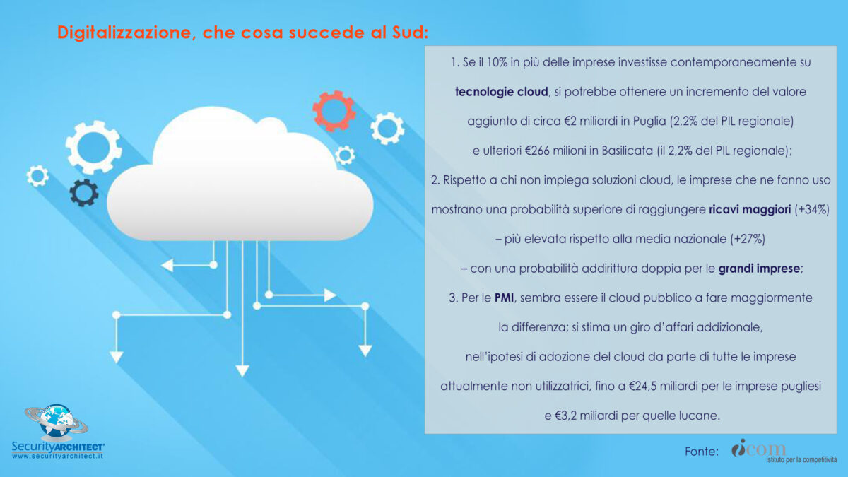 Digitalizzazione al Sud-tecnologie cloud