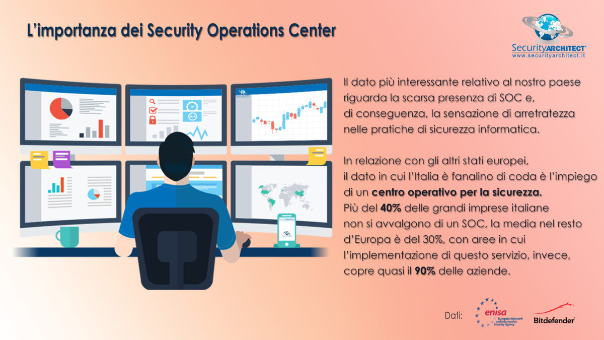 Security Operations Center Cybersecurity