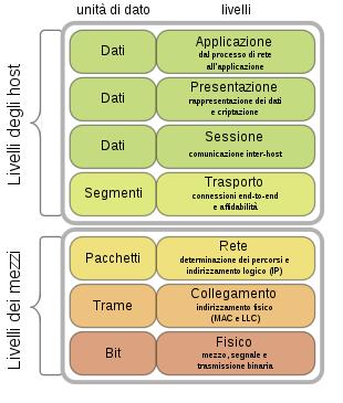 Protocollo-OSI
